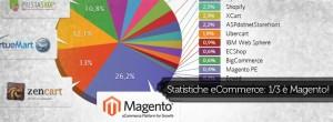 Statistiche eCommerce: un terzo dei siti è fatto con Magento